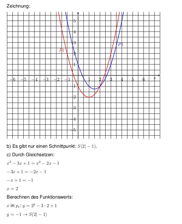parabel schnittpunkte zweier parabeln berechnen